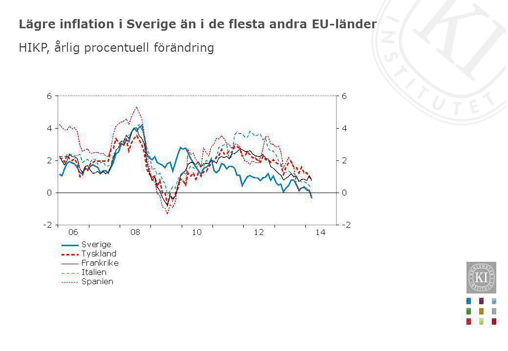 Lägre inflation i Sverige än i de flesta andra EU-länder