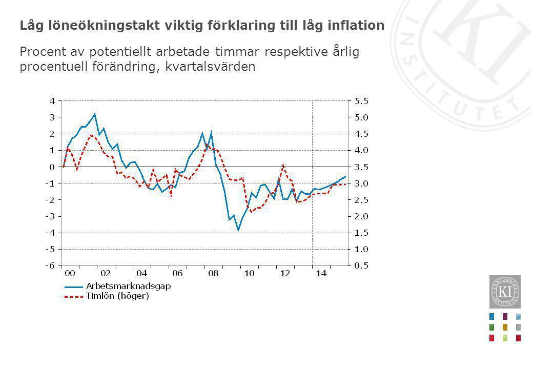 Låg löneökningstakt viktig förklaring till låg inflation