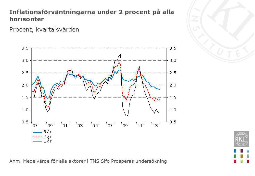 Inflationsförväntningarna under 2 procent på alla horisonter