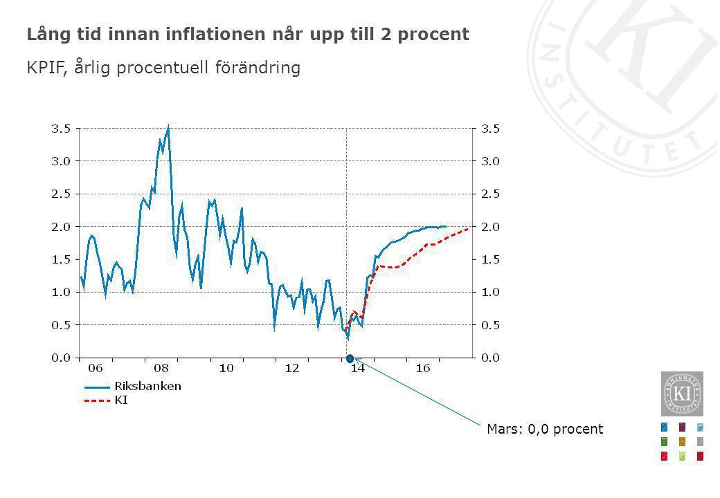 Lång tid innan inflationen når upp till 2 procent