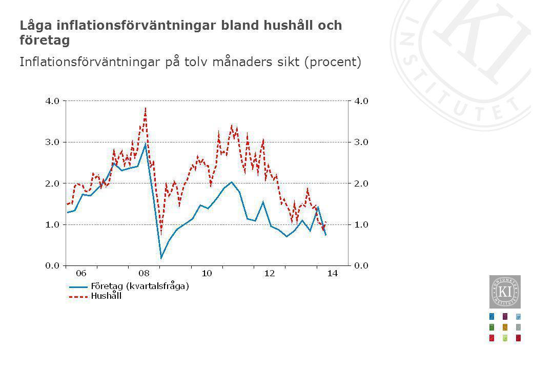 Låga inflationsförväntningar bland hushåll och företag
