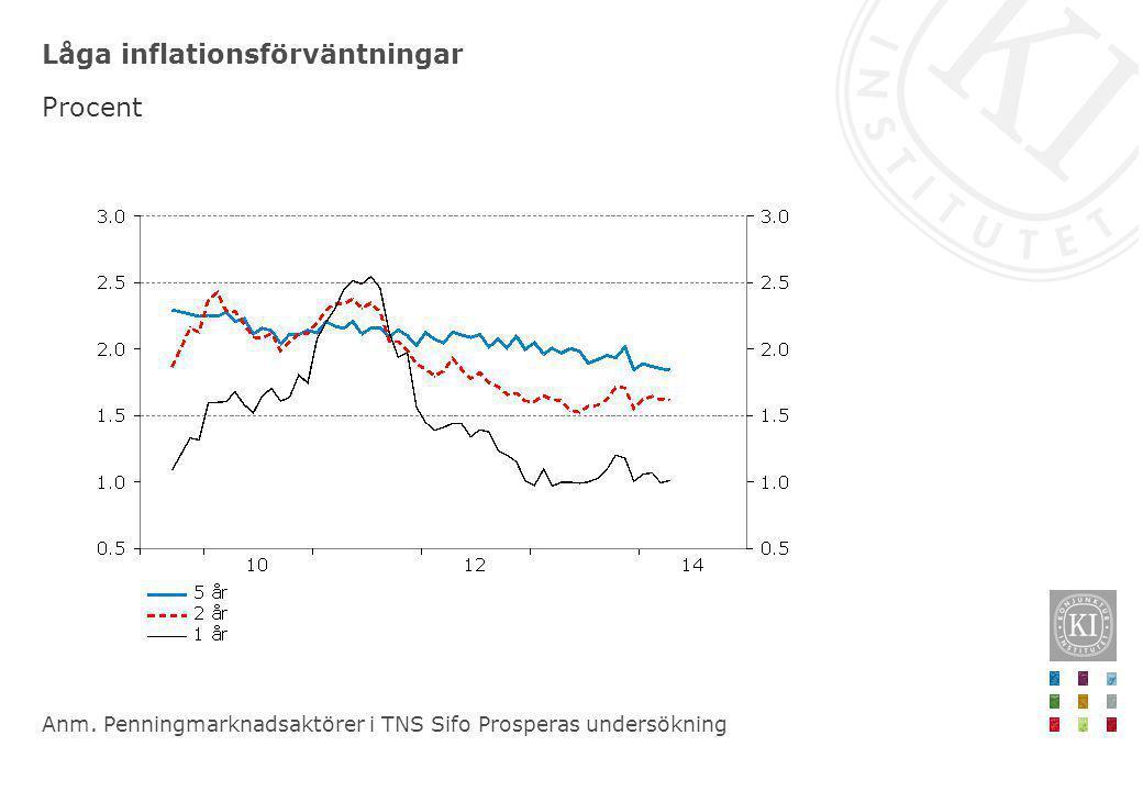 Låga inflationsförväntningar