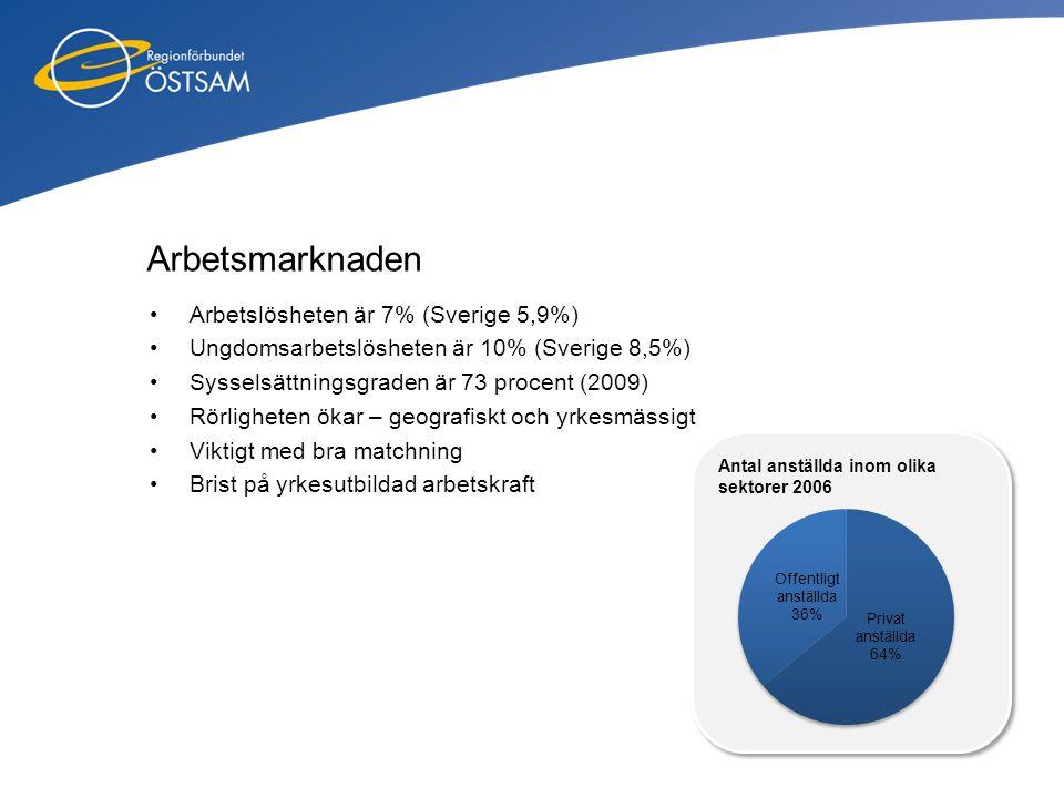 Arbetsmarknaden Arbetslösheten är 7% (Sverige 5,9%)