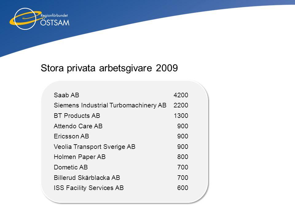 Stora privata arbetsgivare 2009