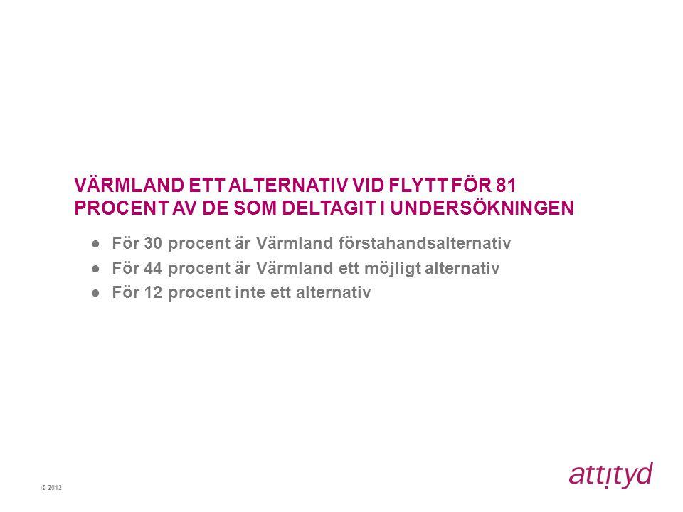 VÄRMLAND ETT ALTERNATIV VID FLYTT FÖR 81 PROCENT AV DE SOM DELTAGIT I UNDERSÖKNINGEN