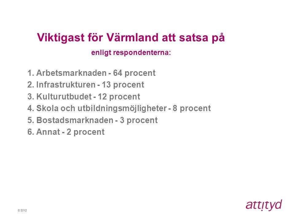 Viktigast för Värmland att satsa på enligt respondenterna: