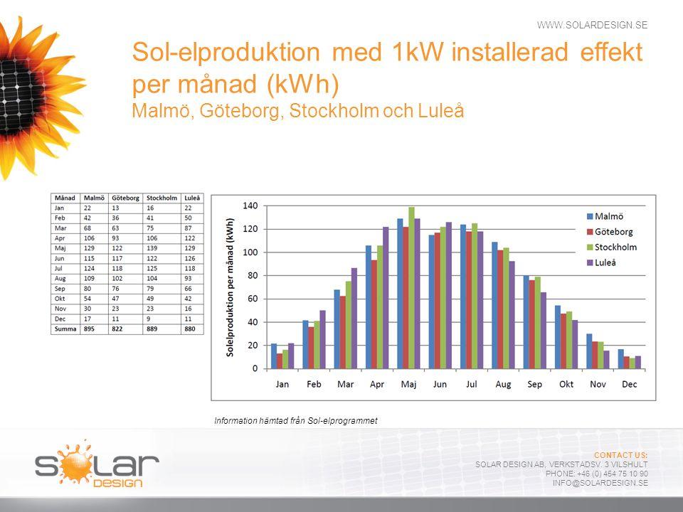 Sol-elproduktion med 1kW installerad effekt per månad (kWh) Malmö, Göteborg, Stockholm och Luleå