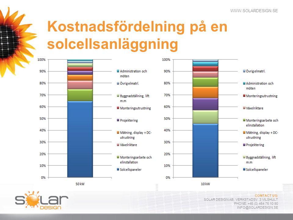 Kostnadsfördelning på en solcellsanläggning