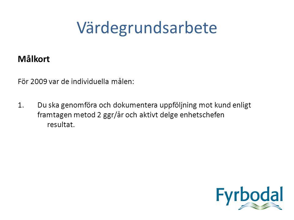 Värdegrundsarbete Målkort För 2009 var de individuella målen: