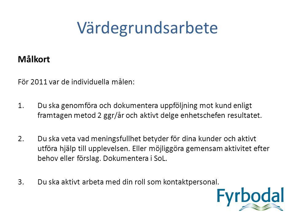 Värdegrundsarbete Målkort För 2011 var de individuella målen: