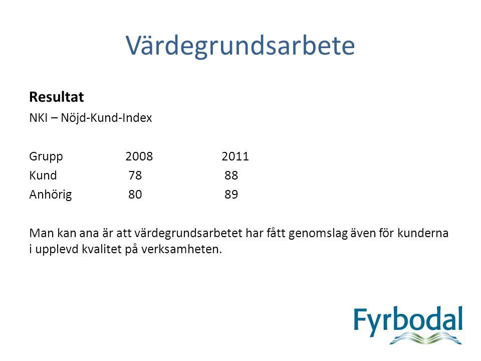 Värdegrundsarbete Resultat NKI – Nöjd-Kund-Index Grupp 2008 2011