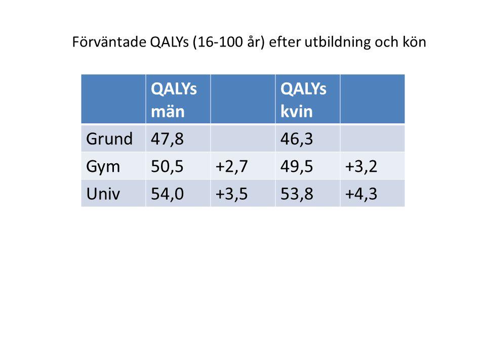 QALYs män kvin Grund 47,8 46,3 Gym 50,5 +2,7 49,5 +3,2 Univ 54,0 +3,5
