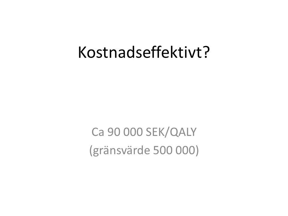 Ca 90 000 SEK/QALY (gränsvärde 500 000)