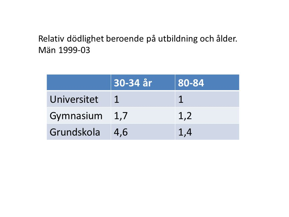 30-34 år 80-84 Universitet 1 Gymnasium 1,7 1,2 Grundskola 4,6 1,4