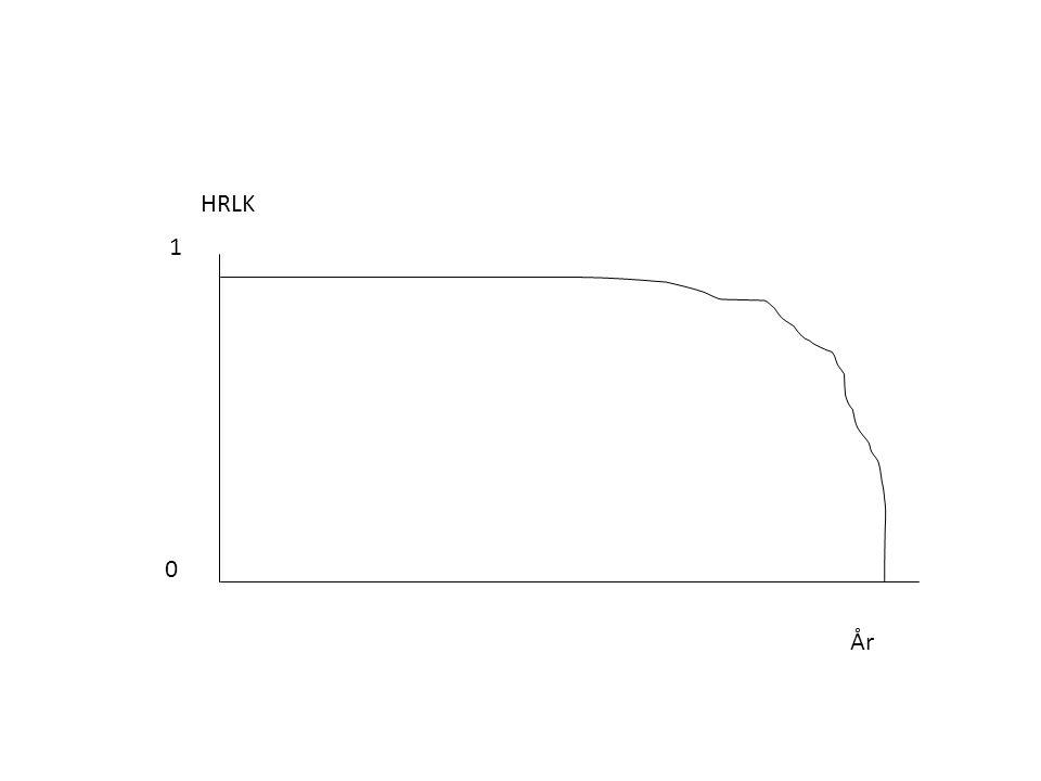 HRLK 1 År