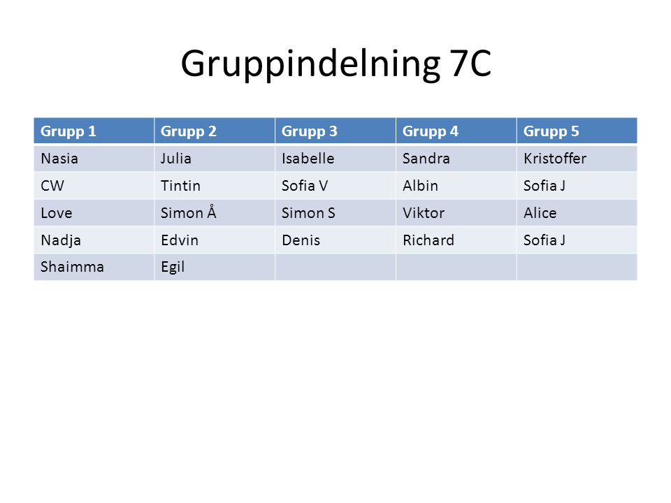 Gruppindelning 7C Grupp 1 Grupp 2 Grupp 3 Grupp 4 Grupp 5 Nasia Julia