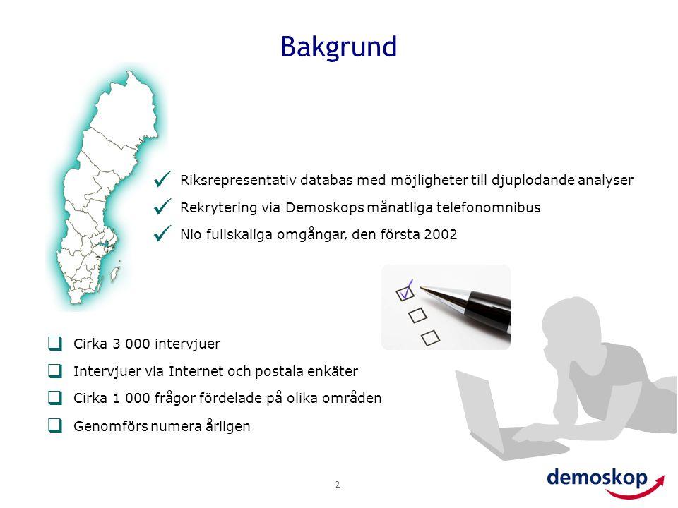 Bakgrund Riksrepresentativ databas med möjligheter till djuplodande analyser. Rekrytering via Demoskops månatliga telefonomnibus.