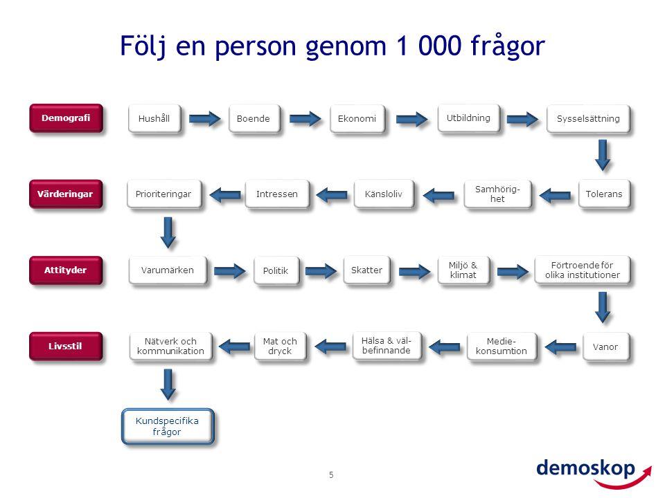 Följ en person genom 1 000 frågor