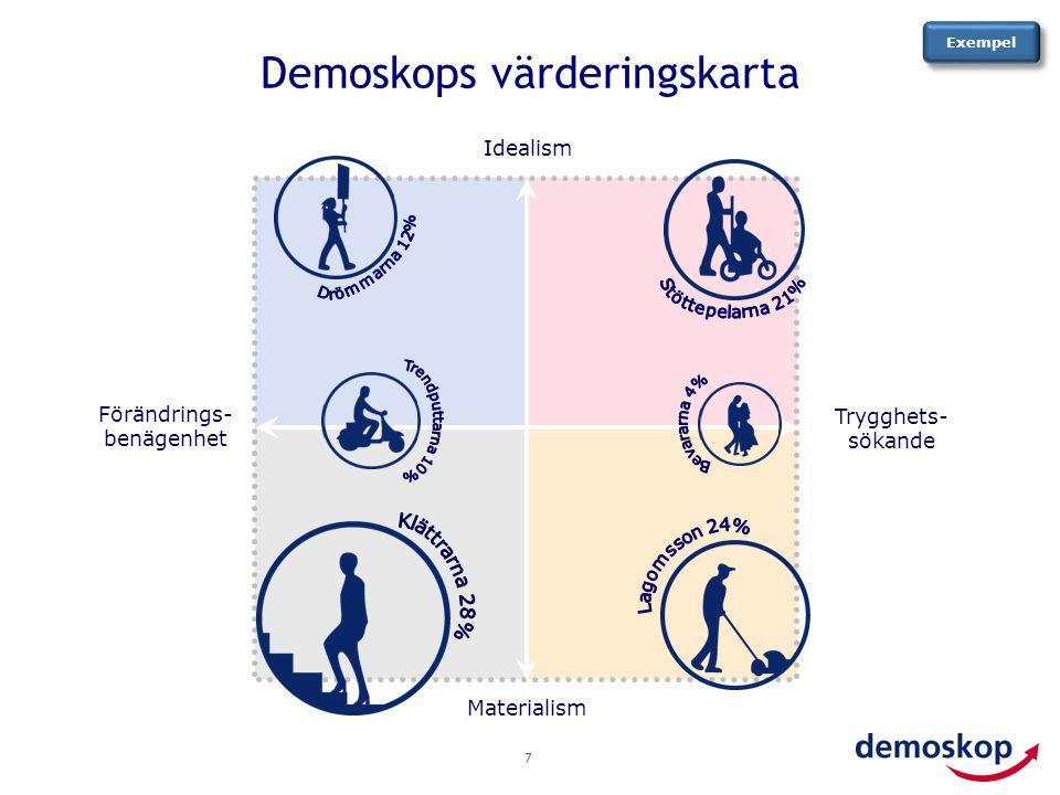 Demoskops värderingskarta