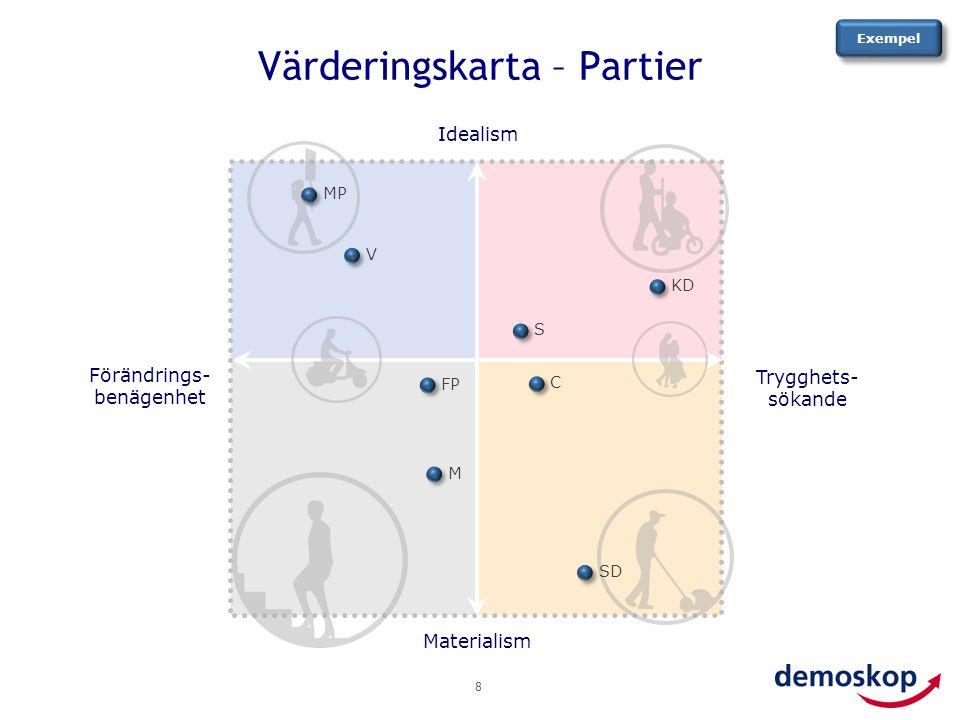 Värderingskarta – Partier
