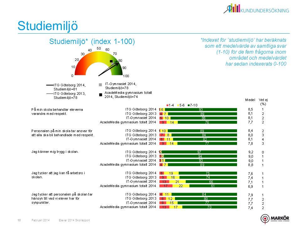 Studiemiljö Studiemiljö* (index 1-100)