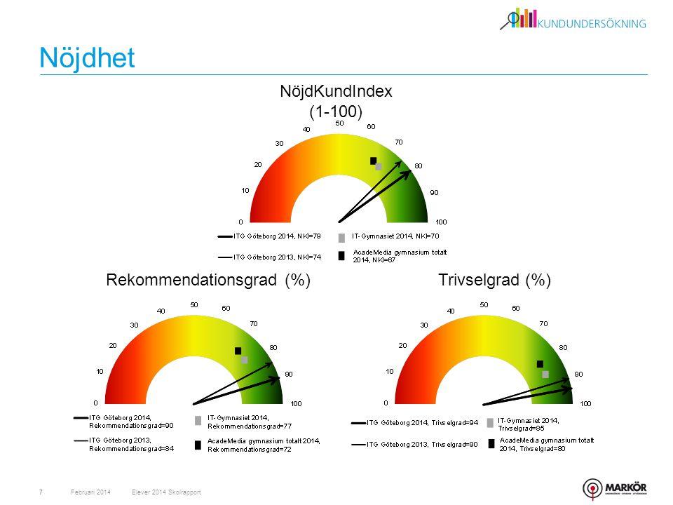 Nöjdhet NöjdKundIndex (1-100) Rekommendationsgrad (%) Trivselgrad (%)