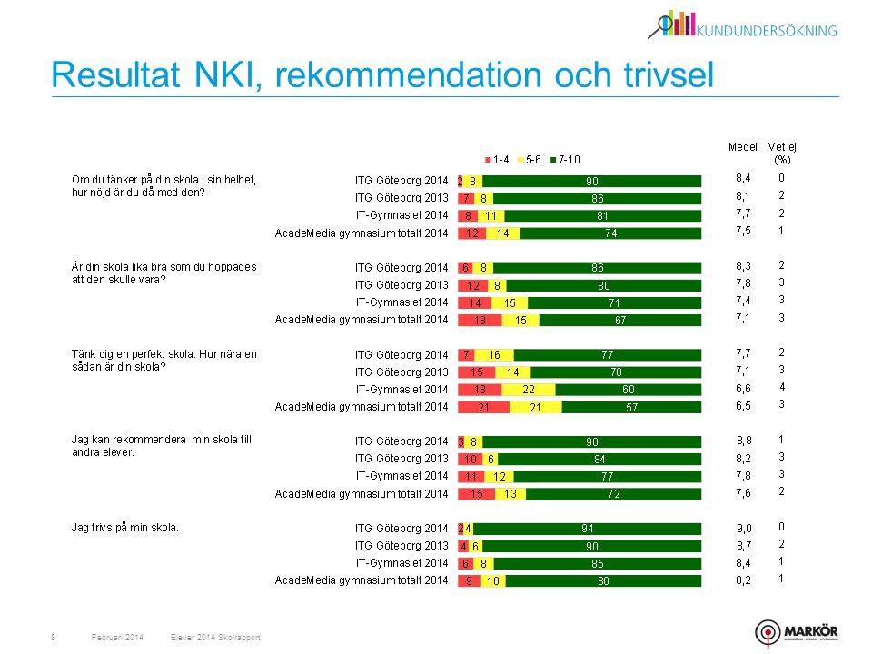 Resultat NKI, rekommendation och trivsel