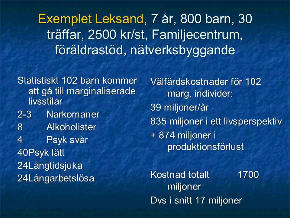 Exemplet Leksand, 7 år, 800 barn, 30 träffar, 2500 kr/st, Familjecentrum, föräldrastöd, nätverksbyggande