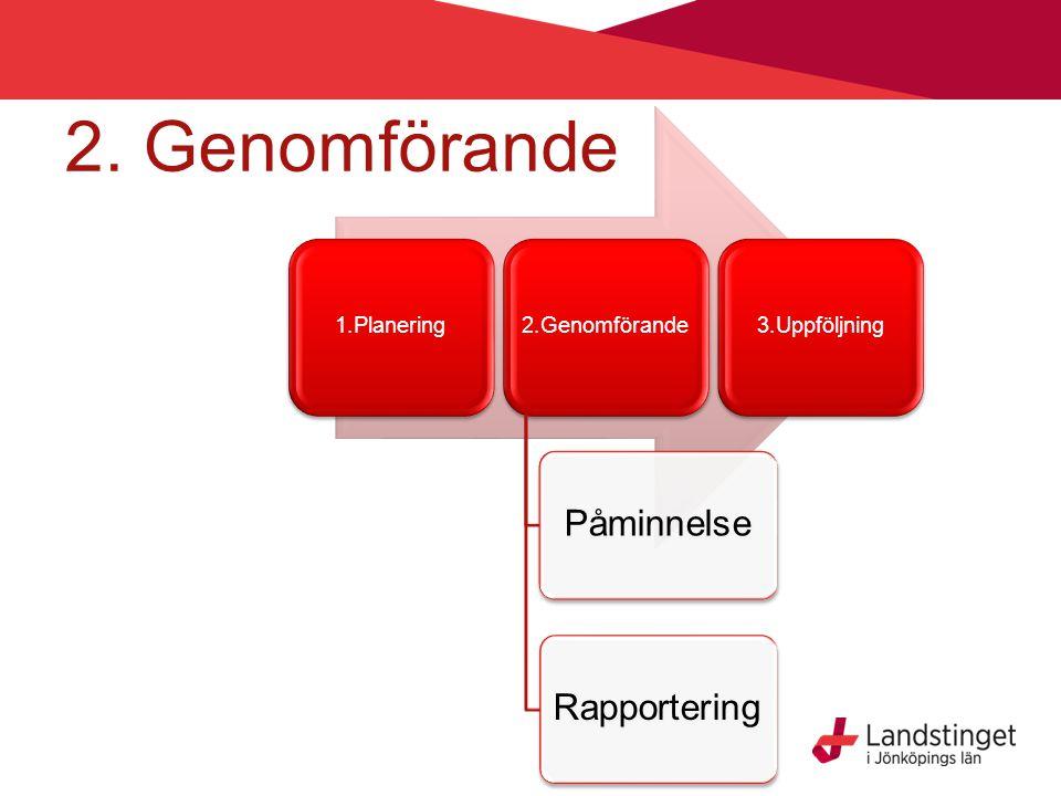 2. Genomförande Påminnelse Rapportering 1.Planering 2.Genomförande