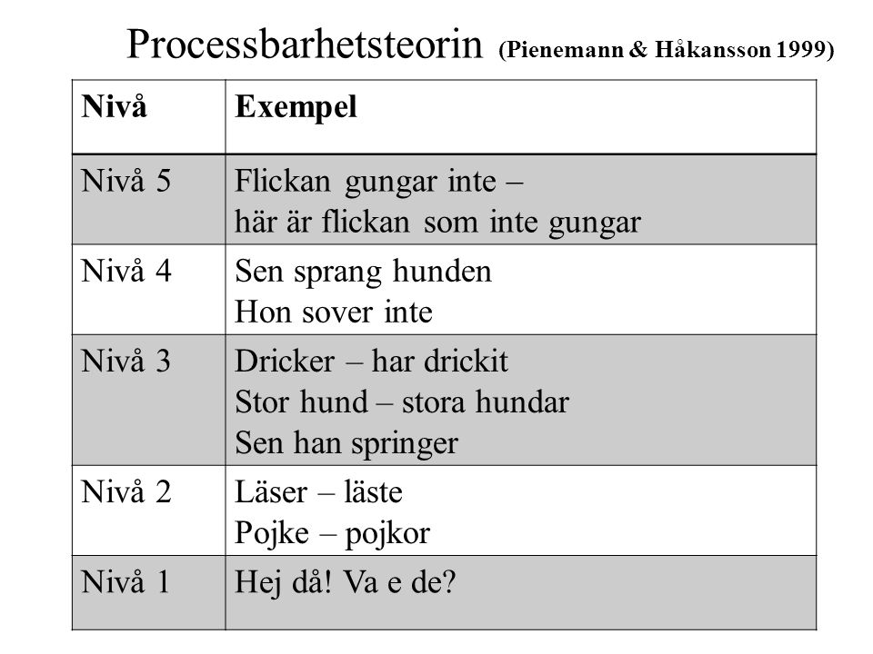 Processbarhetsteorin (Pienemann & Håkansson 1999)