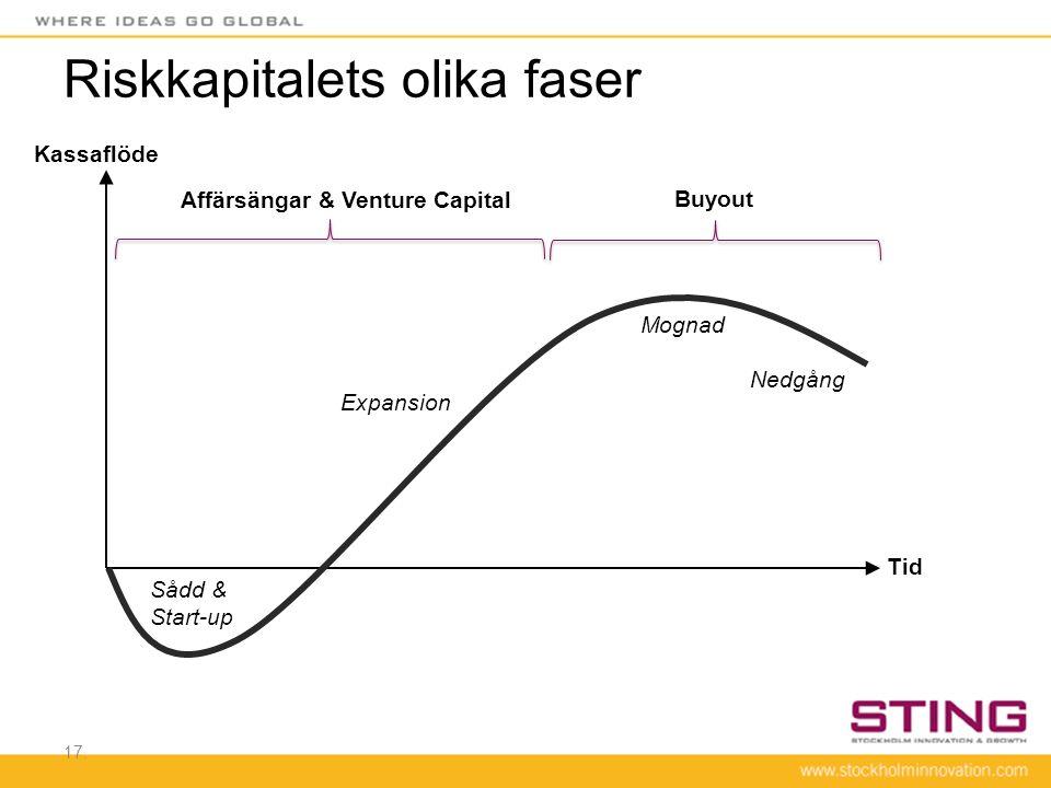 Riskkapitalets olika faser