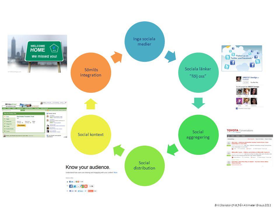 Inga sociala medier Sociala länkar följ oss Social aggregering