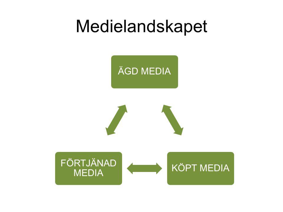 Medielandskapet ÄGD MEDIA KÖPT MEDIA FÖRTJÄNAD MEDIA