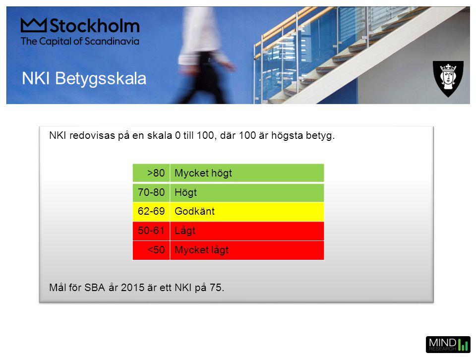 NKI Betygsskala NKI redovisas på en skala 0 till 100, där 100 är högsta betyg. Mål för SBA år 2015 är ett NKI på 75.