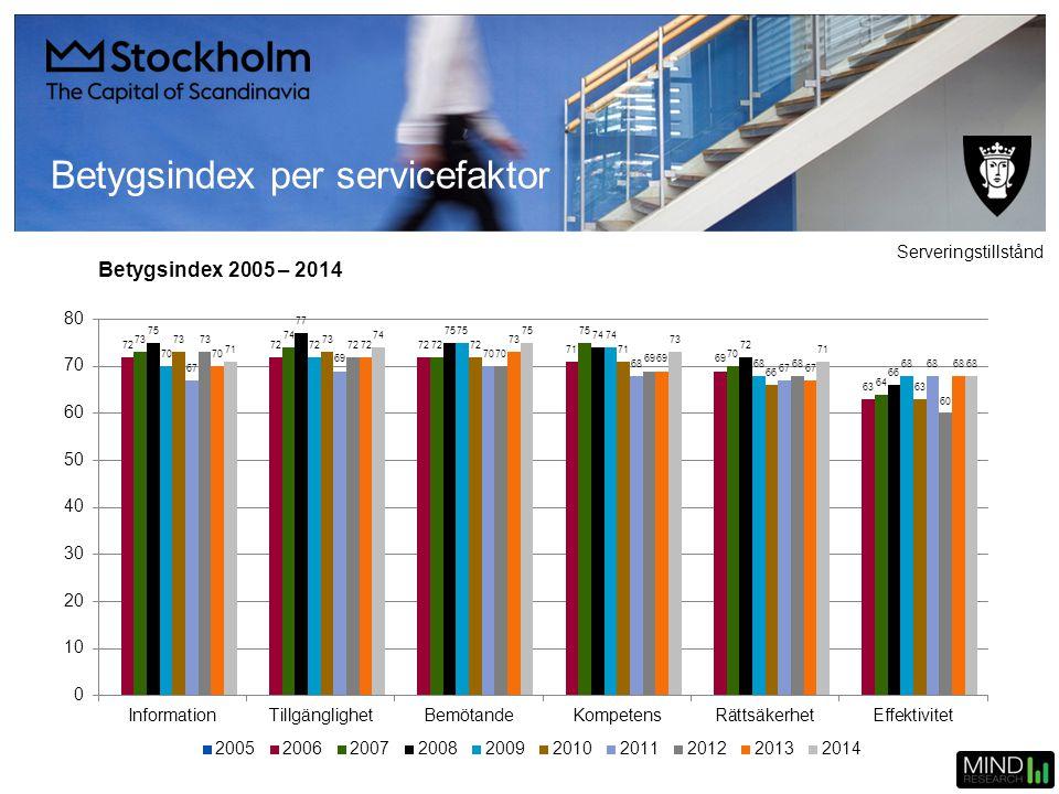 Betygsindex per servicefaktor