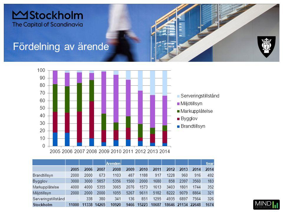 Fördelning av ärende Ärenden. Svar. 2005. 2006. 2007. 2008. 2009. 2010. 2011. 2012. 2013.