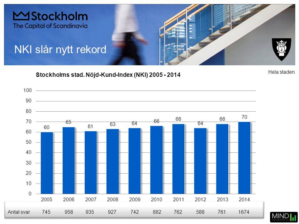NKI slår nytt rekord Hela staden. Stockholms stad. Nöjd-Kund-Index (NKI) 2005 - 2014. Antal svar.