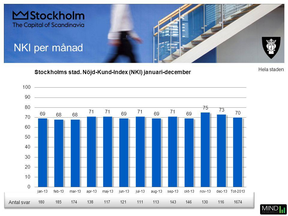 NKI per månad Stockholms stad. Nöjd-Kund-Index (NKI) januari-december