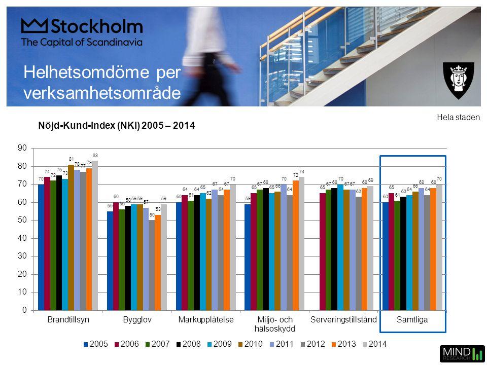 Helhetsomdöme per verksamhetsområde Nöjd-Kund-Index (NKI) 2005 – 2014