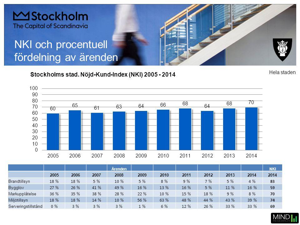 NKI och procentuell fördelning av ärenden