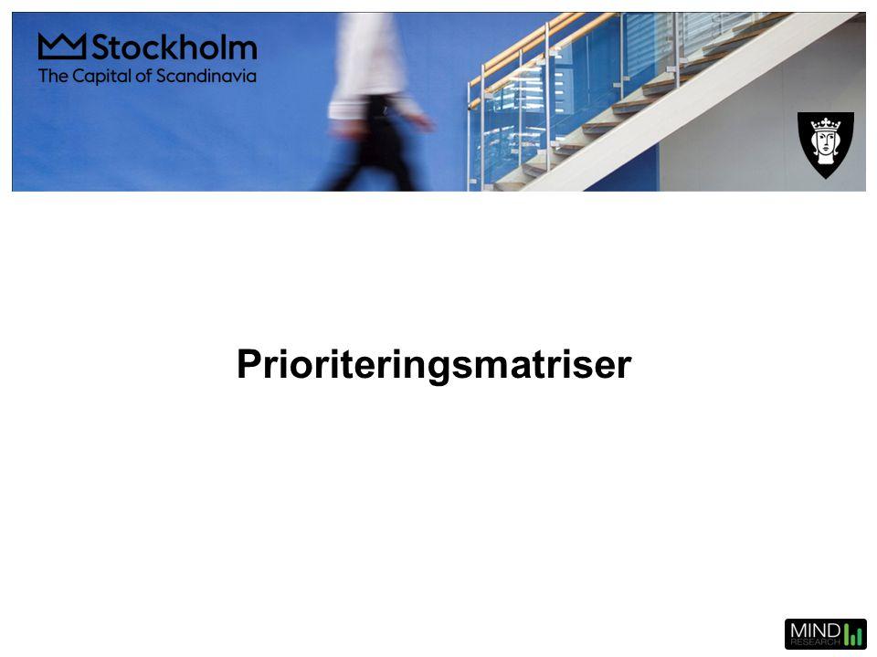 Prioriteringsmatriser