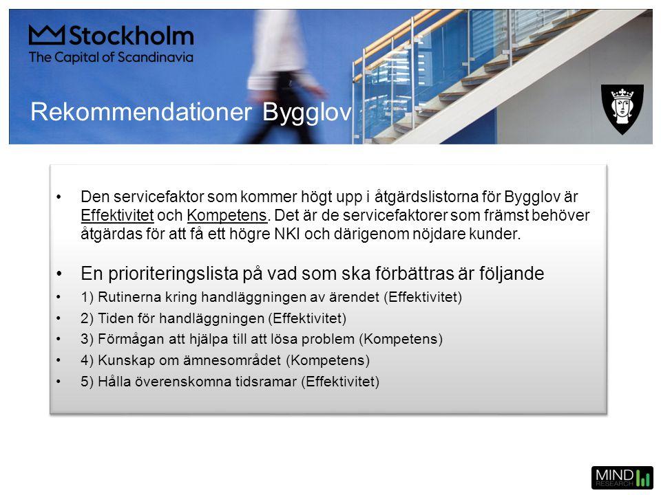 Rekommendationer Bygglov
