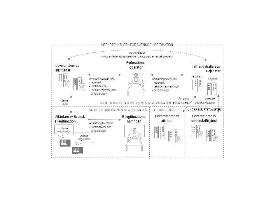 Leverantörer av eID-tjänst Tillhandahållare av e-tjänster