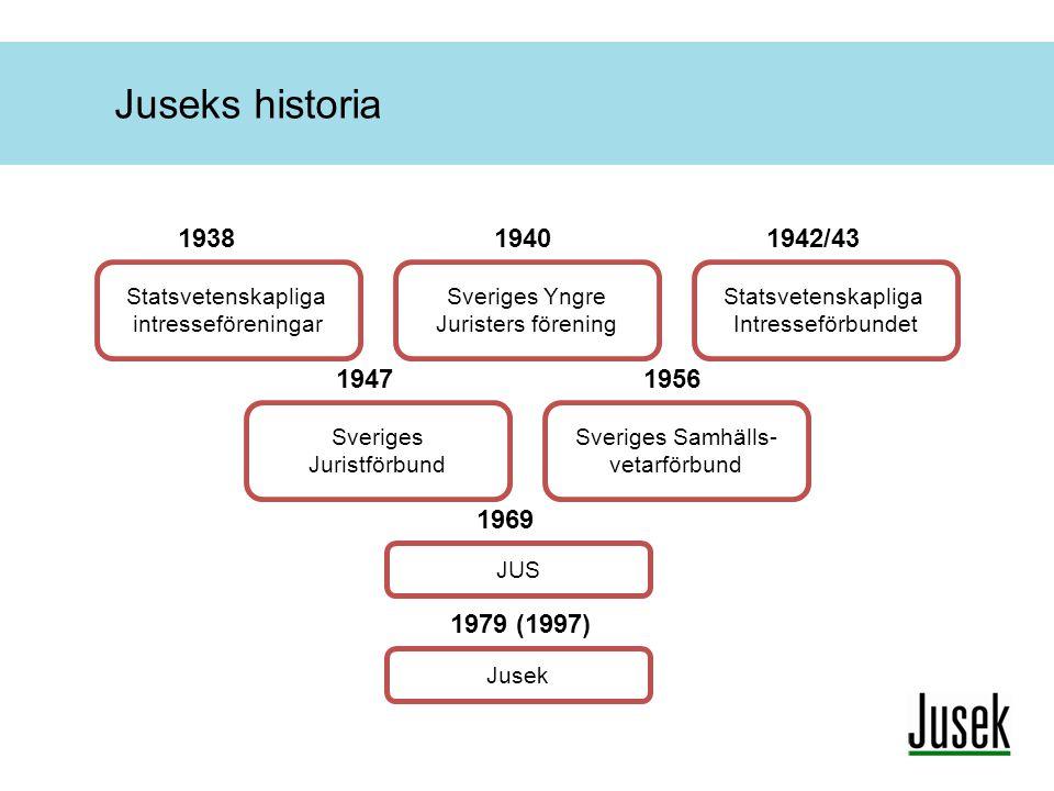 Juseks historia 1938. 1940. 1942/43. Statsvetenskapliga intresseföreningar. Sveriges Yngre Juristers förening.