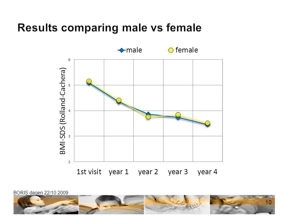 Results comparing male vs female