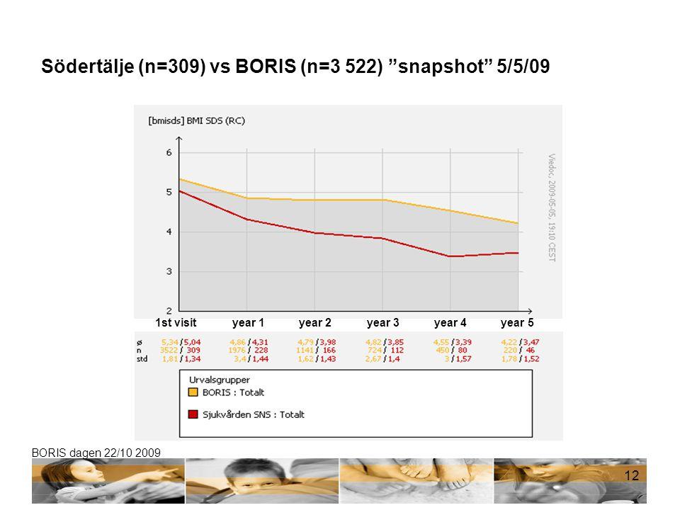 Södertälje (n=309) vs BORIS (n=3 522) snapshot 5/5/09