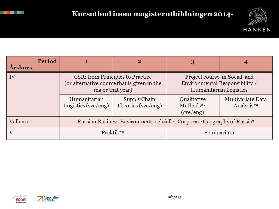 Kursutbud inom magisterutbildningen 2014-