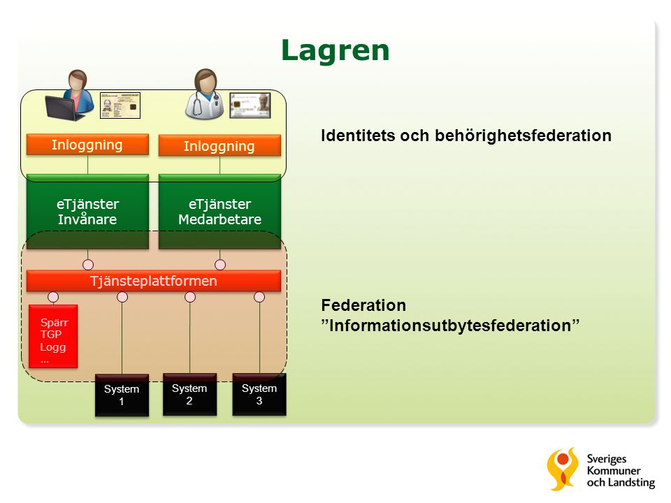 Lagren Identitets och behörighetsfederation