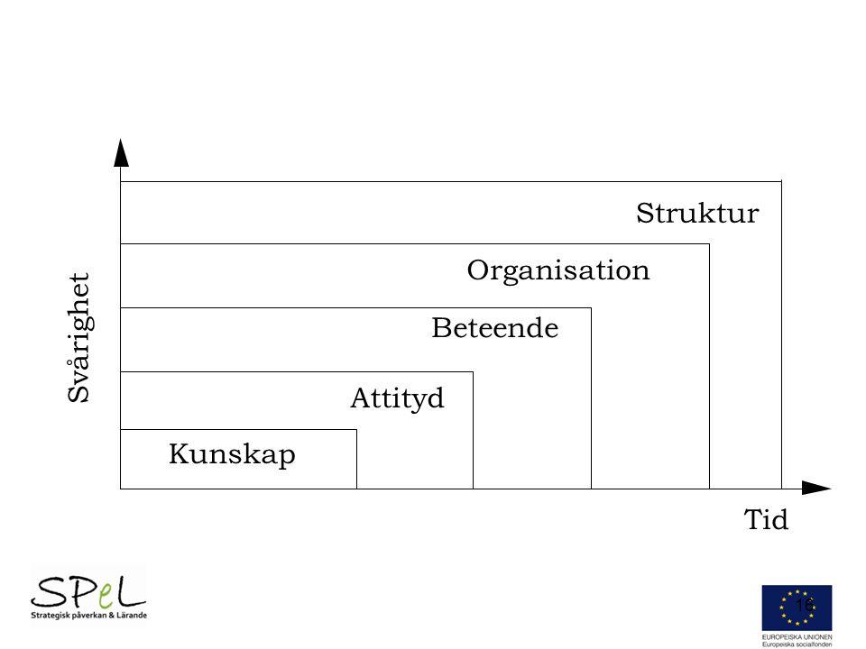 Svårighet Kunskap Attityd Beteende Organisation Tid Struktur