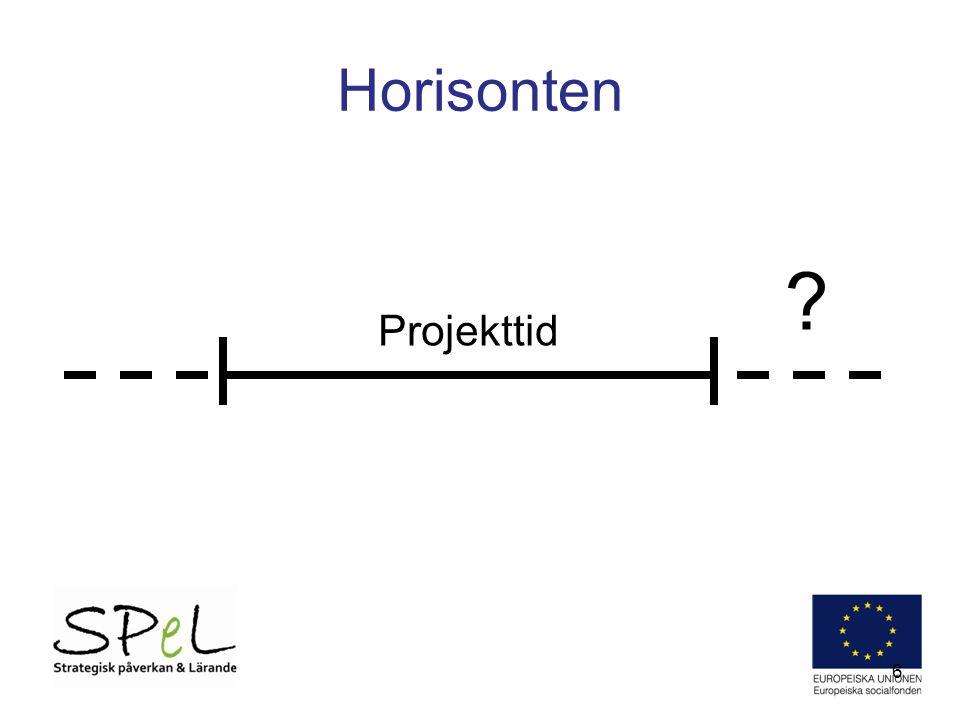 Horisonten Projekttid Dåliga exempel